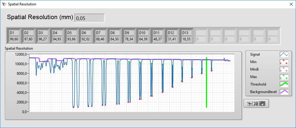Abbildung 2: Linienprofil über Duplex Drahtsteg mit Auswertung mit der Xplus Software von VisiConsult