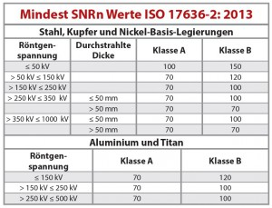 Tabelle 1: Mindest SNRn Werte nach ISO 17636-2