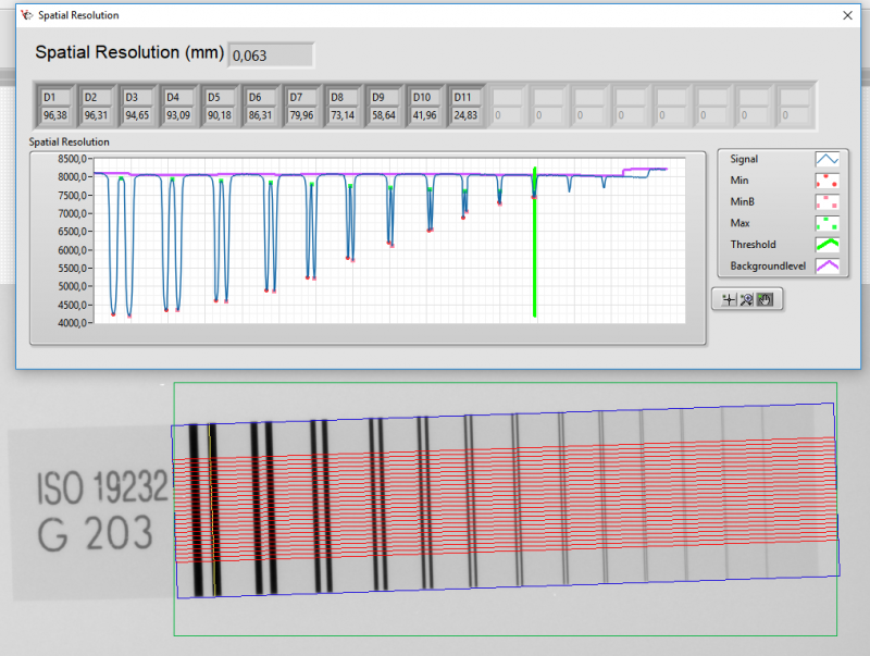 Figure 1: Spatial Resolution measurement with double wire bridge