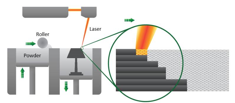 Figure 2. Selective laser sintering. [10]